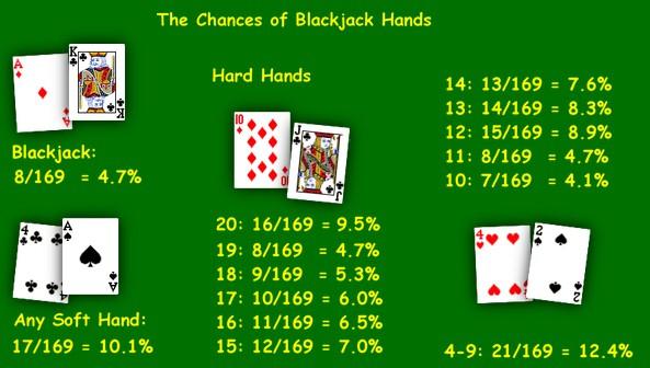 4 dieu can biet ve nhung the loai Blackjack